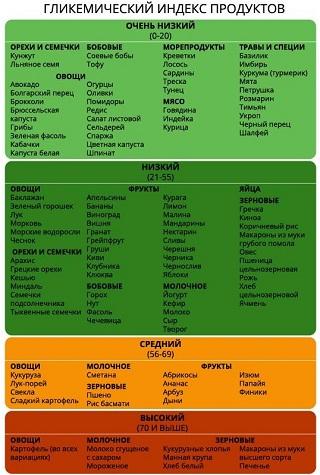 Программа питания для набора массы - Содержание ГИ в продуктах1