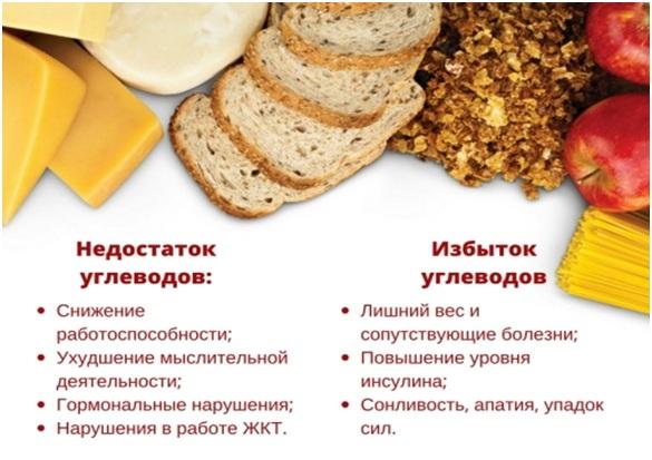 Программа питания для набора массы. Девушки - Углеводы